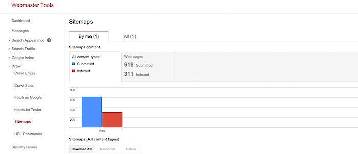 616 page sitemap submitted to be indexed by Google.