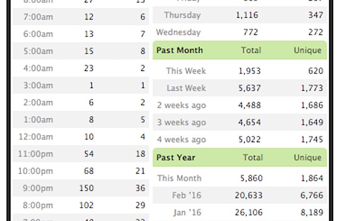 Been some bigger numbers over the summer.